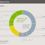 How Germany's Energiewende Is Progressing