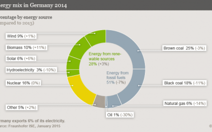 Energy Mix In Germany (Fraunhofer ISE, January 2015)