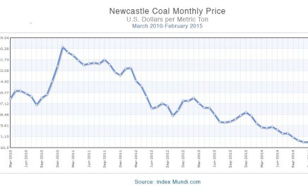 Newcastle-coal-index-copy